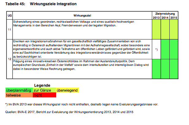 wirkungsziele_integration