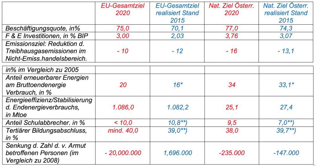 EU-Ziele und Ziele Österreichs bis 2020 sowie Umsetzungsstand 2015